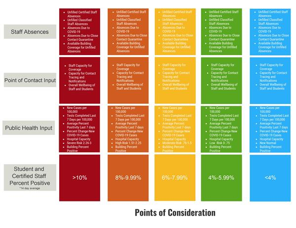 Points of Consideration Matrix