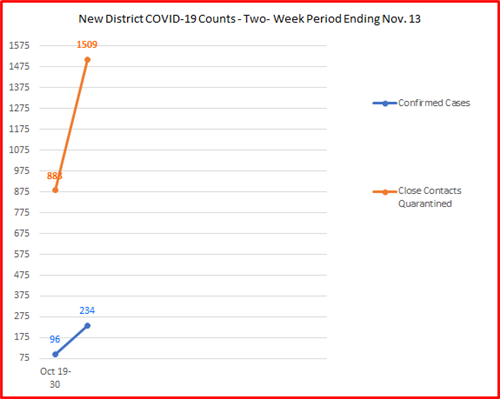 New District COVID-19 Counts - Two-Week Period Ending Nov. 13