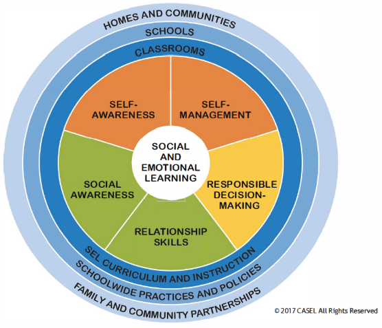 Social and Emotional Learning Wheel